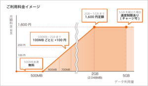 0SIM-so-net05